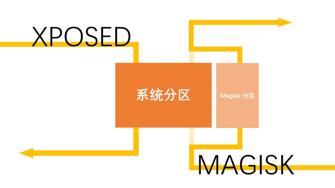 Xposed和Magisk 原理示意图.png